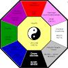Ini Dia fakta Sejarah Ilmu Fengsui