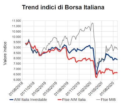 Trend indici di Borsa Italiana al 4 settembre 2020
