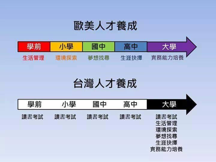 台灣歐美教育人才培育階段比較