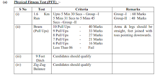 Physical Fitness Tests PFT Details for Nagapattinam Army Recruitment Rally: