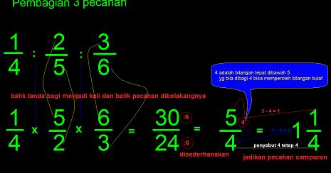 Berikut Cara Mengerjakan Pembagian Pecahan 3 Bilangan