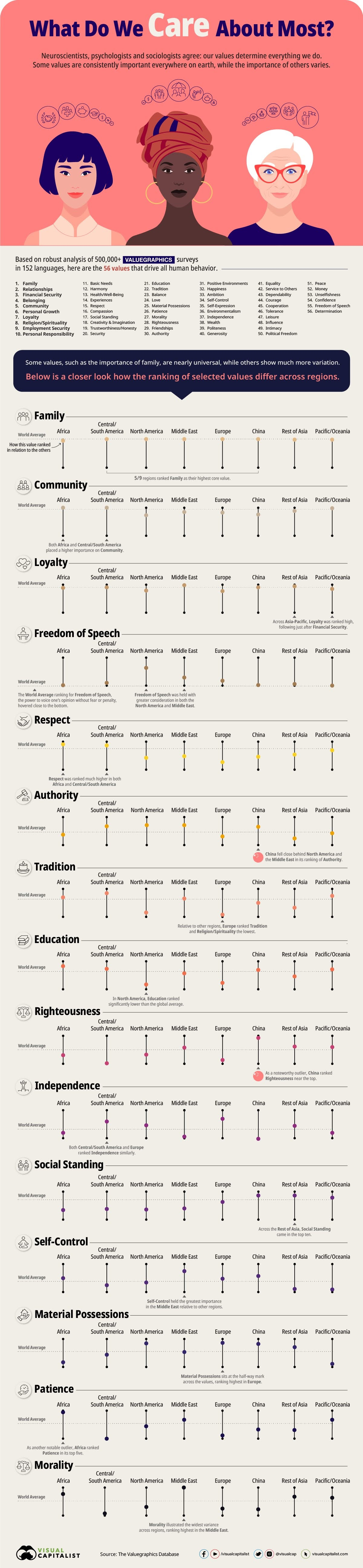 the-worlds-most-influential-values-in-one-graphic-infographic