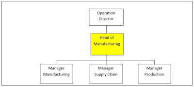 Tugas Dan Tanggung Jawab Head Of Manufacturing (Kepala Pabrik)