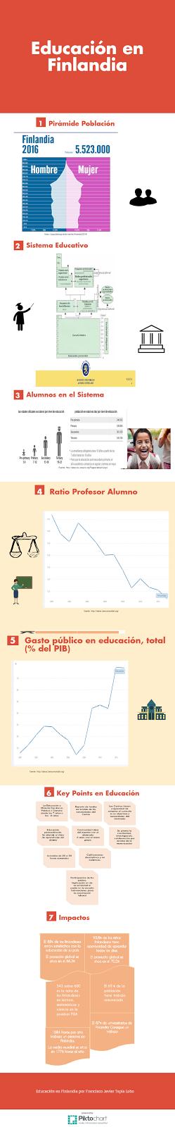 infografía educacion en finlandia por Francisco Javier Tapia