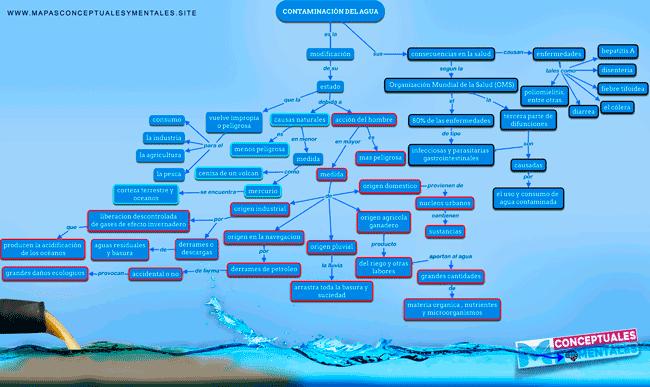 Mapa conceptual de la contaminación del agua, causas y consecuecnias