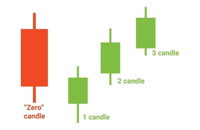 วิธีเทรด Forex ด้วย Thid candle Pattern 3 แท่งเทียนสวย