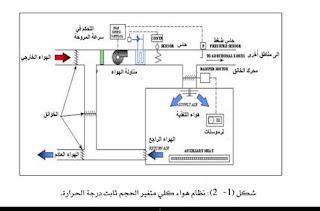انظمة التكييف المركزي