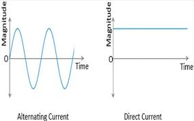 Difference between AC and DC currents
