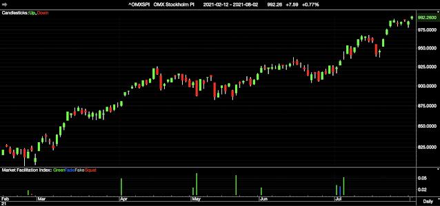 Svaga börser i Asien under tisdagsmorgonen efter negativt USA - dollarn försv...