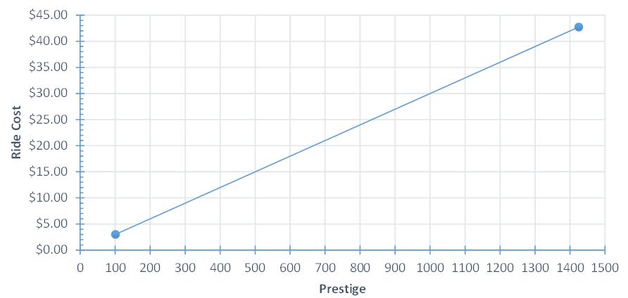 Planet Coaster Planning Guide: Prestige vs Ride Cost