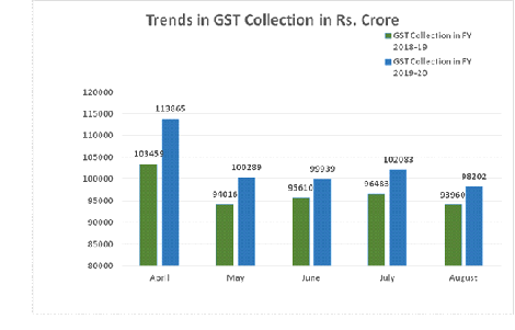 GST-Revenue-collection