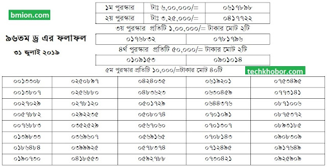 96Th 100Taka Prize Bond Draw | Result Bangladesh 31 July 2019