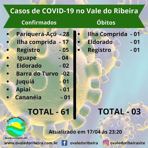 Vale do Ribeira soma 61 casos positivos do Coronavírus - Covid-19