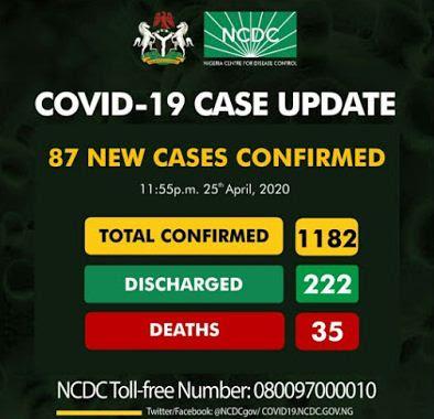 Total Confirmed Coronavirus In Nigeria