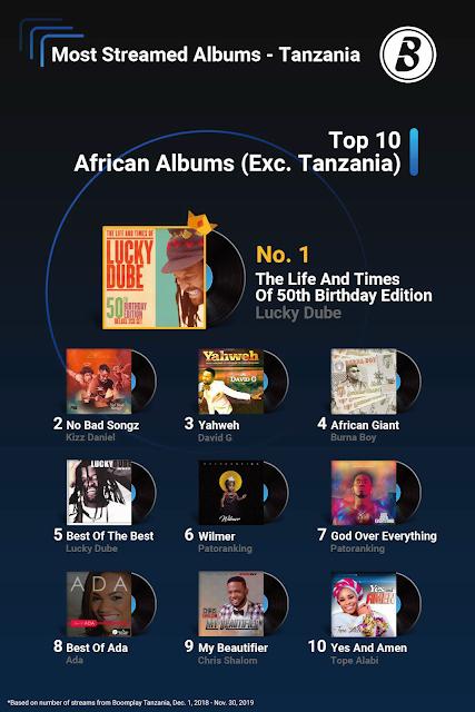 Top 10 African Album