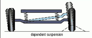 Dependent suspension