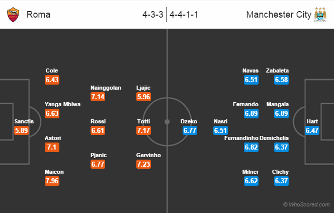 Possible Line-ups: Roma vs Manchester City
