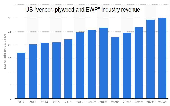US Plywood, veneer and EWP revenue