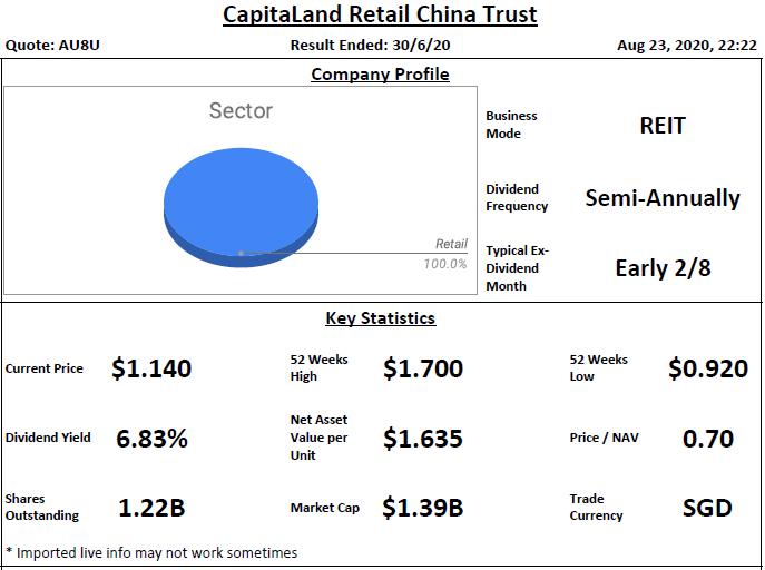 CapitaLand Retail China Trust Analysis @ 24 August 2020