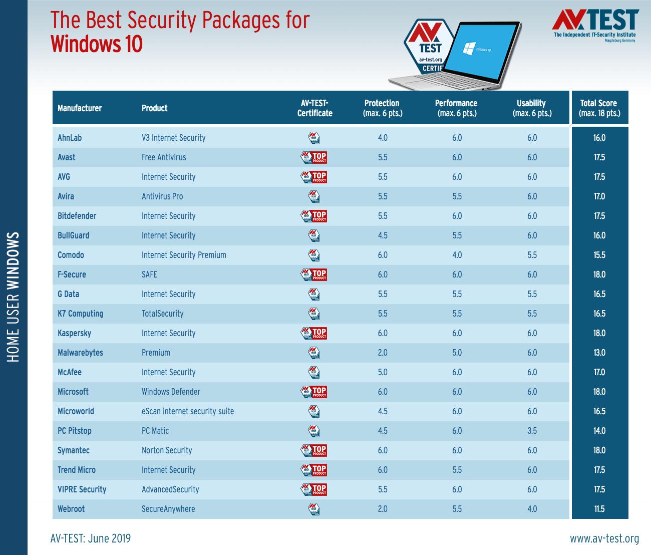 Researchers Name Built-in Windows Defender As Top AntiVirus