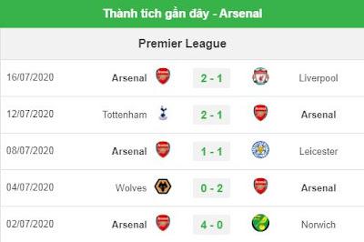 Arsenal phong độ gần đây