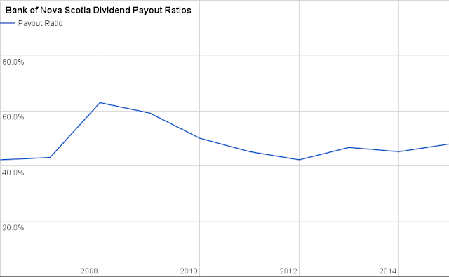 Bank of Nova Scotia (BNS) Dividend Payout Ratio
