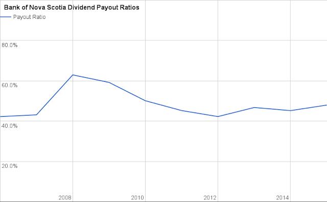 Bank of Nova Scotia (BNS) Dividend Payout Ratio