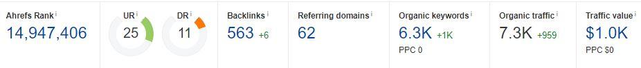 ahrefs domain metric