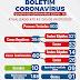 Ponto Novo confirma 40 casos de coronavírus, com 10 curados e 1 óbito; confira boletim epidemiológico desta segunda (06)