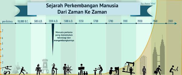 Sejarah Perkembangan Manusia Dari Zaman Ke Zaman