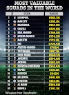 Liverpool, City, Barcelona and Chelsea top the list of 20 Most Valuable Squads in the World