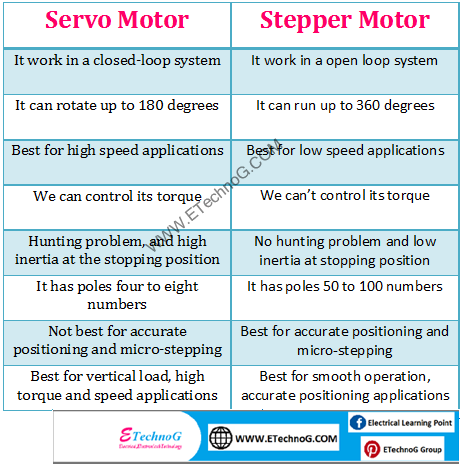 difference between servo motor and stepper motor