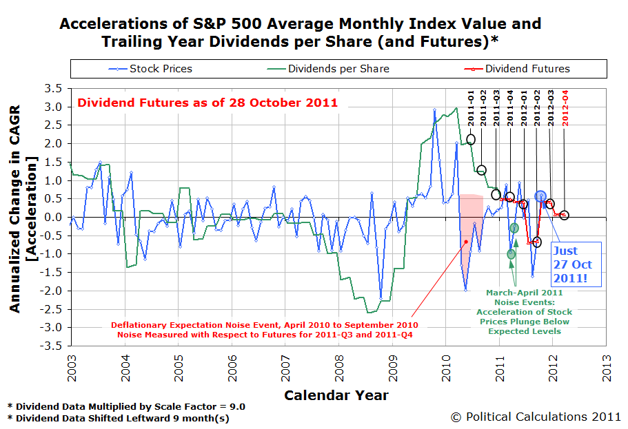 Accelerations of S&P 500 Average Monthly Index Value and Trailing Year Dividends per Share (and Futures)* as of 28 October 2011, for just 27 October 2011