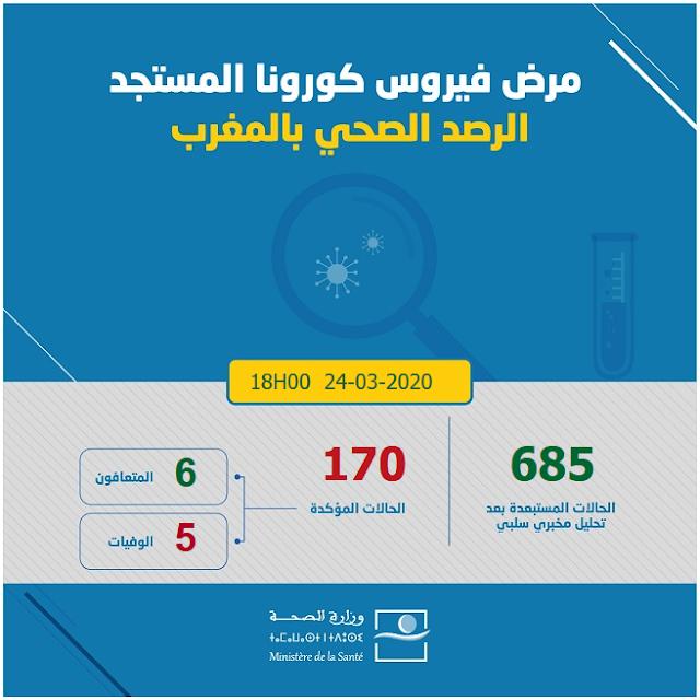 المغرب .. 170 حالة إصابة مؤكدة بفيروس كورونا المستجد