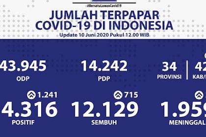 Update Covid-19 10 Juni Naik Lagi, Kasus Positif Baru Tembus 1.241 Orang