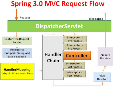 How to deal with java.lang.ClassNotFoundException: org.springframework.web.servlet.DispatcherServlet  in Java Spring MVC Application
