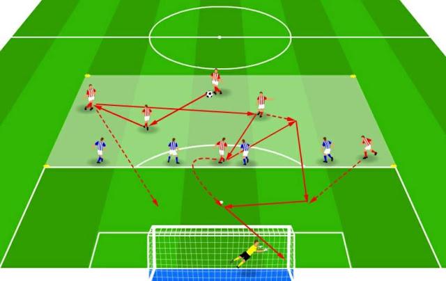 تطوير الإختراقات بالكرات البينية + توقيت الجري من دون كرة ﻹستلامها في المساحة خلف خط الدفاع