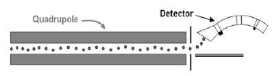 gc-ms-quadrupole-detector