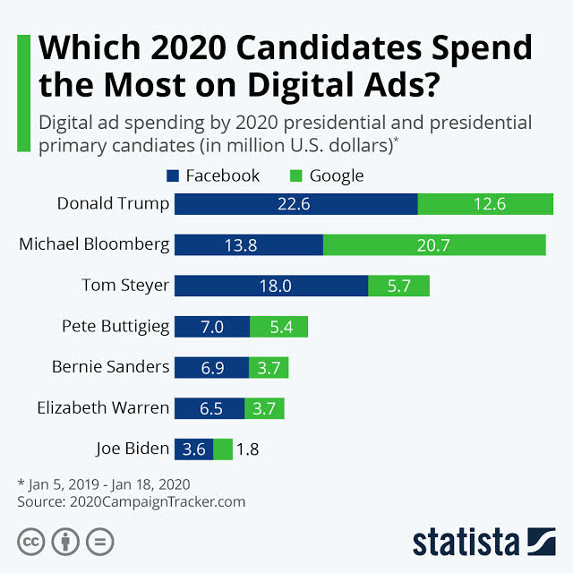 Digital Spending by Presidential Candidates 2020 #infographic