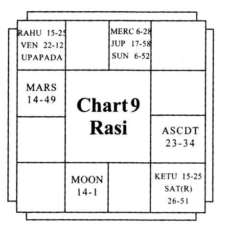 Upapada and Marriage - Vedic Astrology Blog