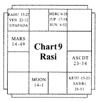 Upapada and Marriage-Chart 5