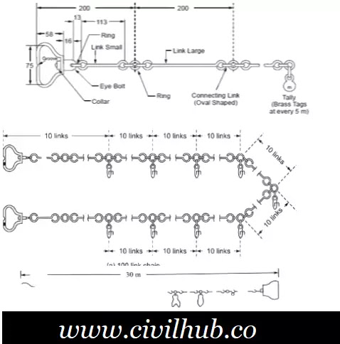 chains used in surveying