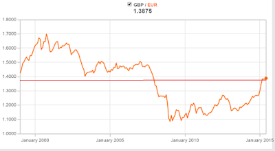 GBP to EUR Exchange Rate January 1999 to June 2015