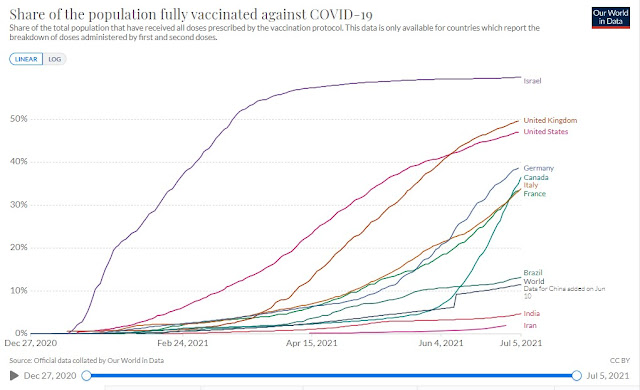 060721 share of population fully vaccinated our world in data