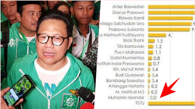 Cak Imin Masuk Survei Kandidat Capres Pilihan Anak Muda, tapi Tak Ada Satupun yang Milih