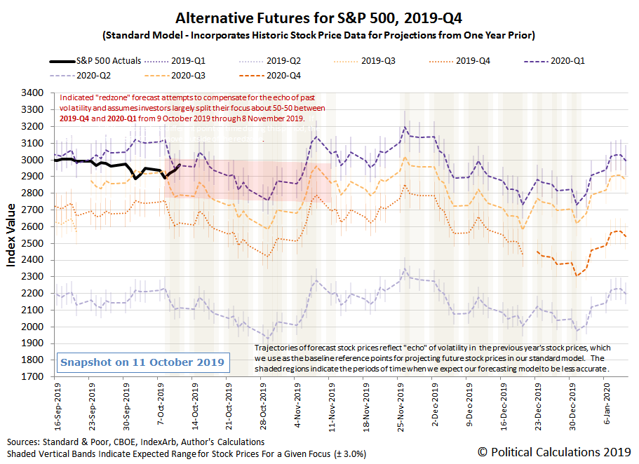Alternative Futures - S&P 500 - 2019Q4 - Standard Model with Redzone Forecast with 50/50 Split Focus on 2019-Q4 and 2020-Q1 from 8 October 2019 through 8 November 2019 - Snapshot on 11 Oct 2019
