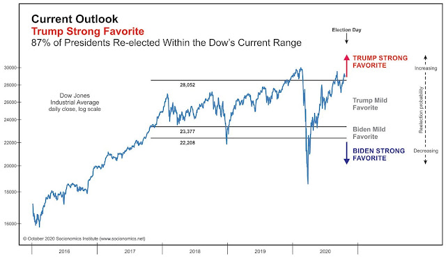 Chart Attribute: This chart shows the key levels to watch in the Dow as the 2020 race enters the home stretch. / Source: Socionomics Institute