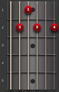 Chord B7