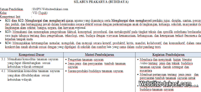 Silabus Prakarya Kelas 7 Kurikulum 2013 Revisi 2019