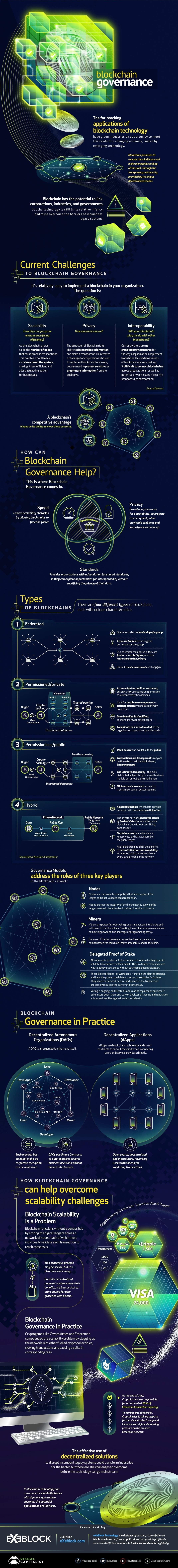 HOW BOUNDARIES CAN HELP THE BLOCKCHAIN TO SCALE #INFOGRAPHIC